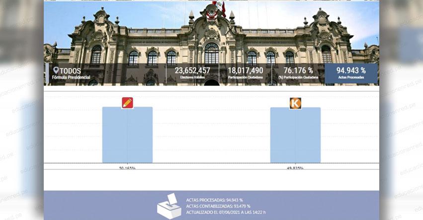 RESULTADO OFICIAL ONPE 94.943%: Pedro Castillo 50.165% - Keiko Fujimori 49.835% [ACTUALIZADO] www.onpe.gob.pe