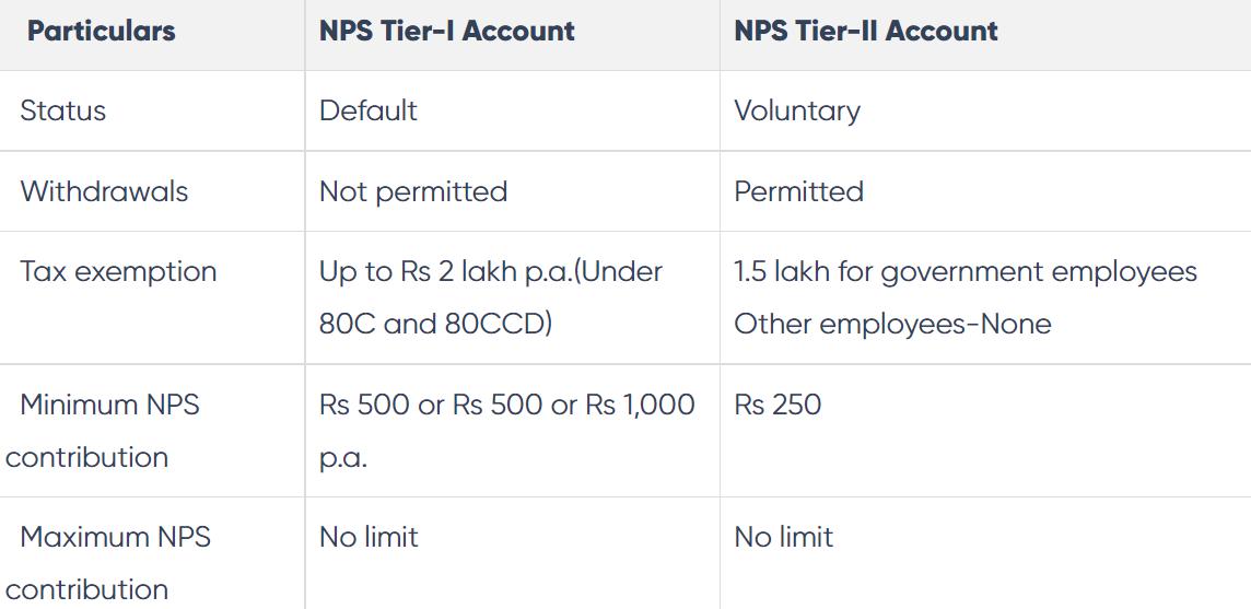 NPS scheme kya hai