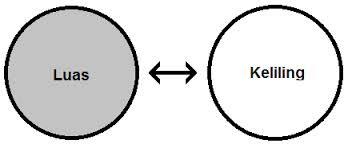 Materi Matematika Luas dan Keliling Lingkaran
