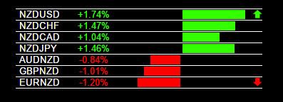 Example NZD/USD Buy Signal