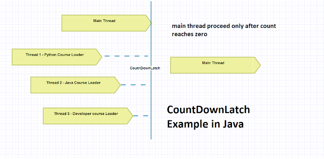 Java CountDownLatch Example - When and How to Use It