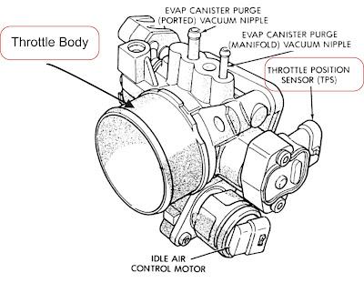 fungsi sensor TPS pada mesin