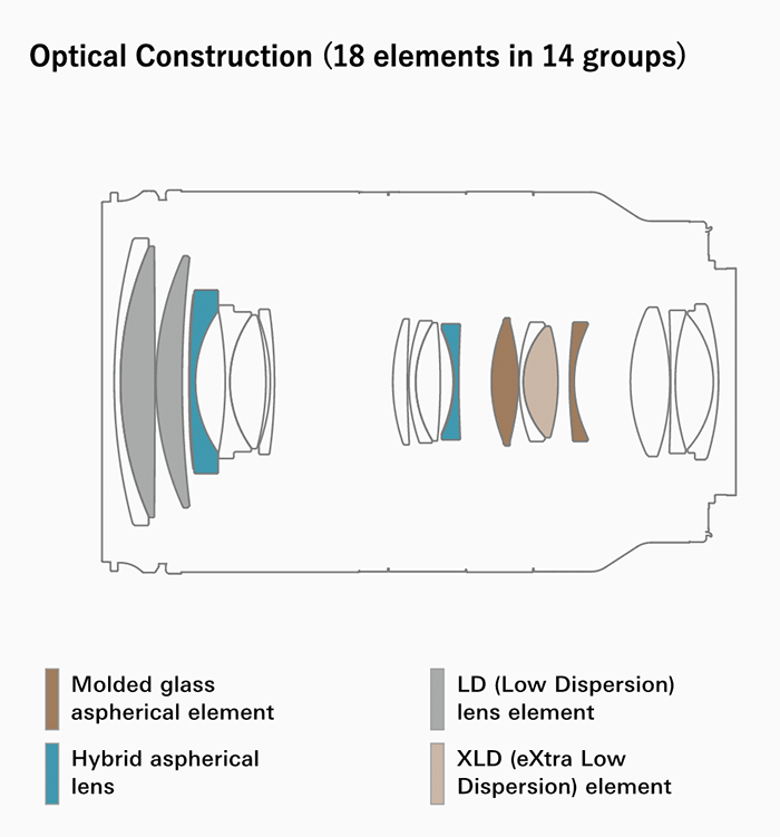 Оптическая схема объектива Tamron 28-200mm f/2.8-5.6 Di III RXD (A071)
