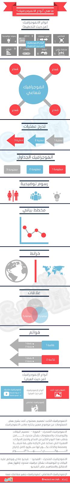 أنواع الإنفوجرافيك #إنفوجرافيك
