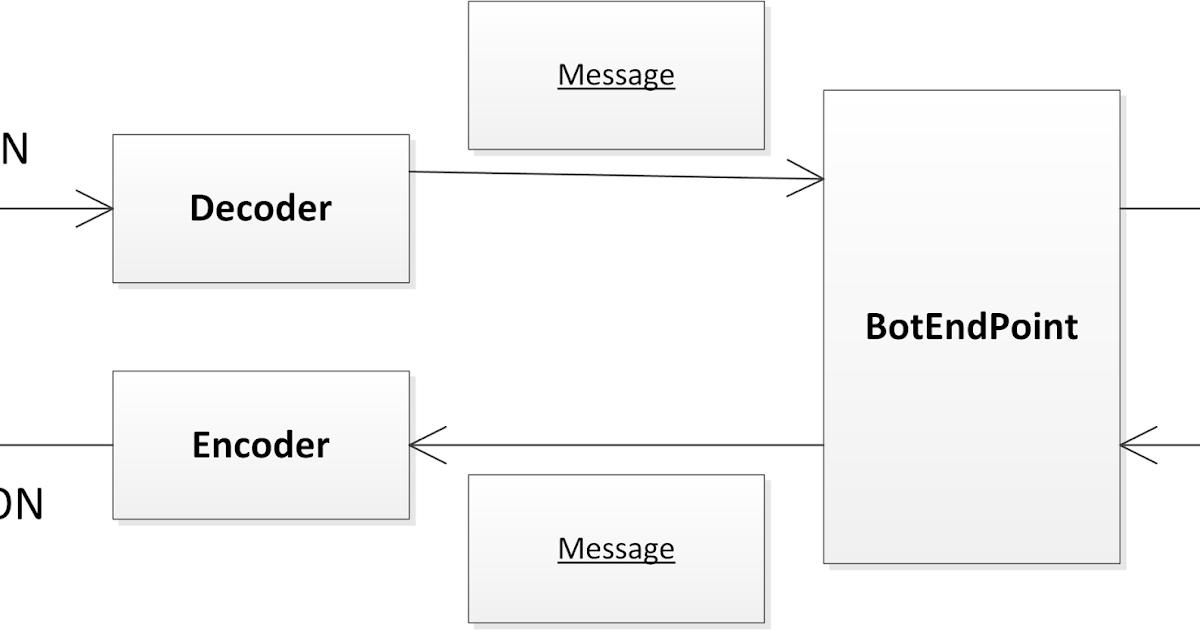 web application development using web technologies