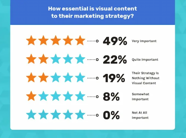 Survey Report Of Vennage on How Essential is Visual Content