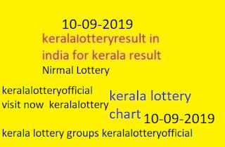 kerala lottery chart 10-09-2019