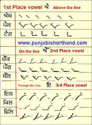 punjabi-steno-vowels