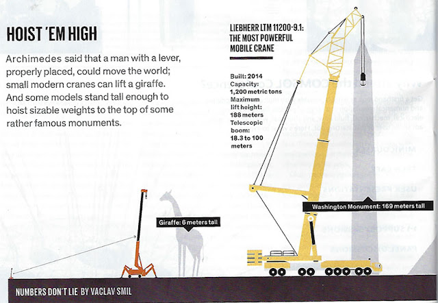 This Liebherr mobile crane can reach 188 meters (Source: Vaclav Smil, Spectrum, Aug 2020)