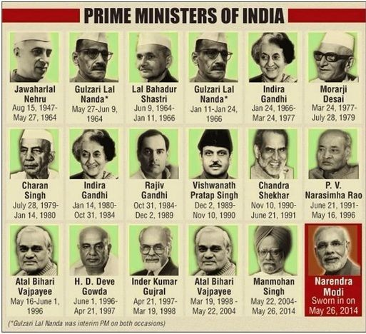 list of all Prime Minister of India