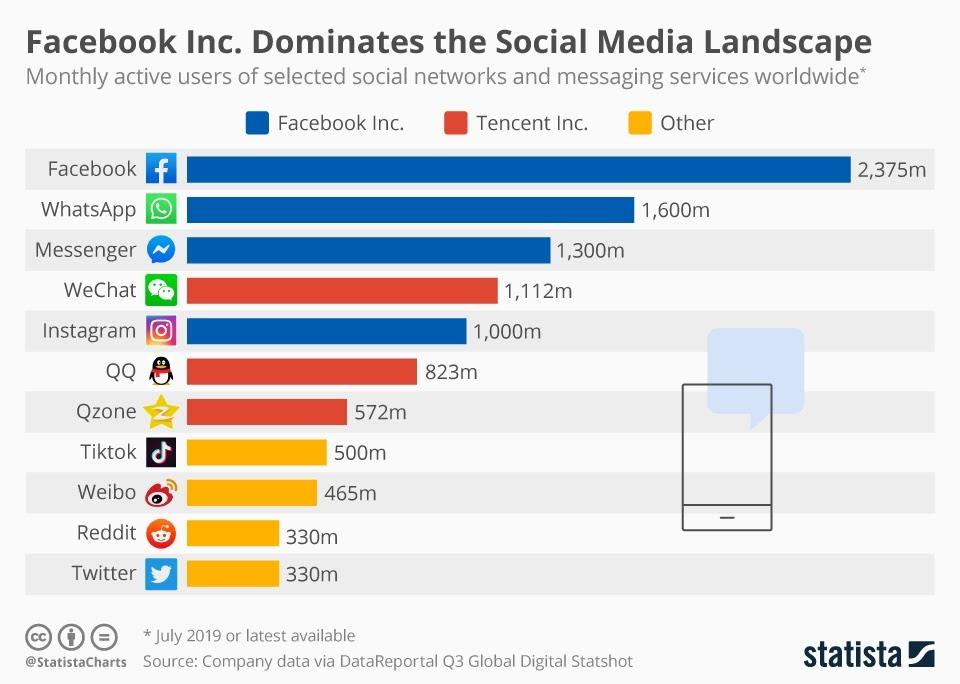 Facebook's Social Media Domination #infographic