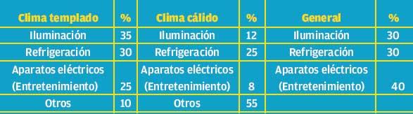 Instalaciones eléctricas residenciales - Porcentaje de consumo de energía eléctrica en el hogar
