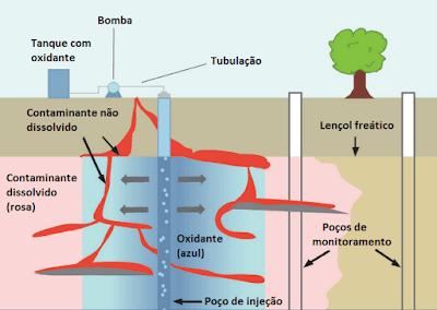 esquema remediaçao solos contaminados