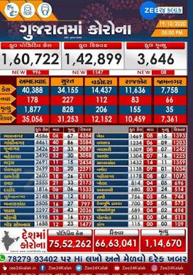 Gujarat Corona Update date 19-10-20