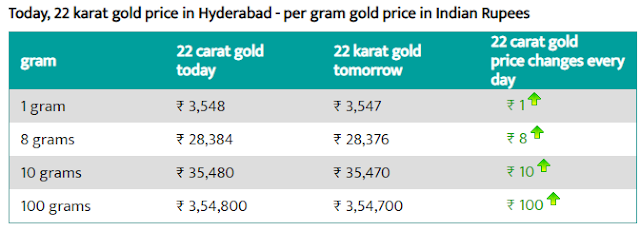 Today 22-carat gold price per gram in Hyderabad
