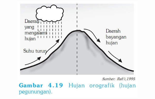 Pengertian dan Ciri Hujan Orografis