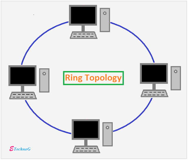 Ring Topology, Network Topology Types and Examples
