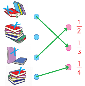 Pasangkanlah bilangan pecahan yang sesuai jumlah buku www.simplenews.me