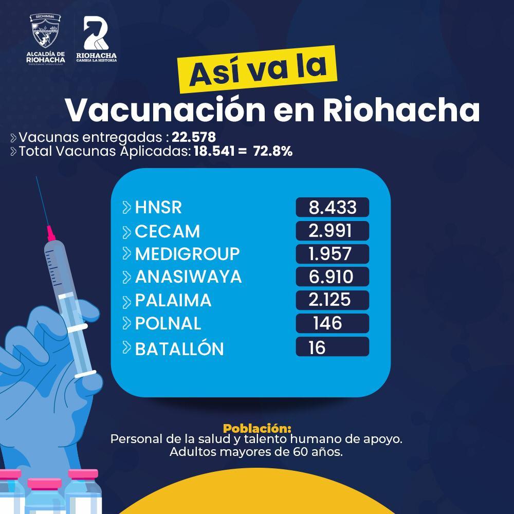 https://www.notasrosas.com/En Riohacha se han  aplicado más de 18 mil 541 contra la Covid-19