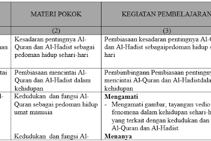 Download Silabus Qur'an Hadist MTs Kelas Tujuh (7/VII) Kurikulum 2013 Semester 1 dan 2