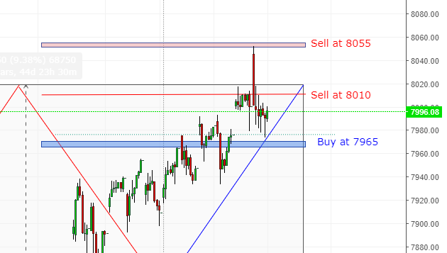 S&P 500 and Nasdaq Vedic Trade Levels for 18 April