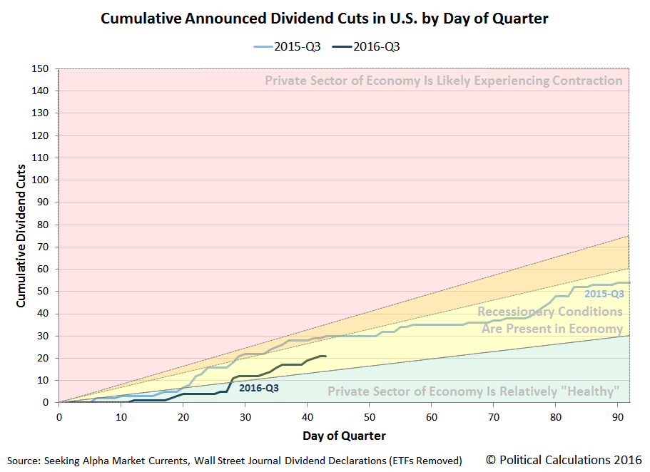 Cumulative Announced Dividend Cuts in U.S. by Day of Quarter, 2016-Q3 vs 2015-Q3, Snapshot through 2016-08-12