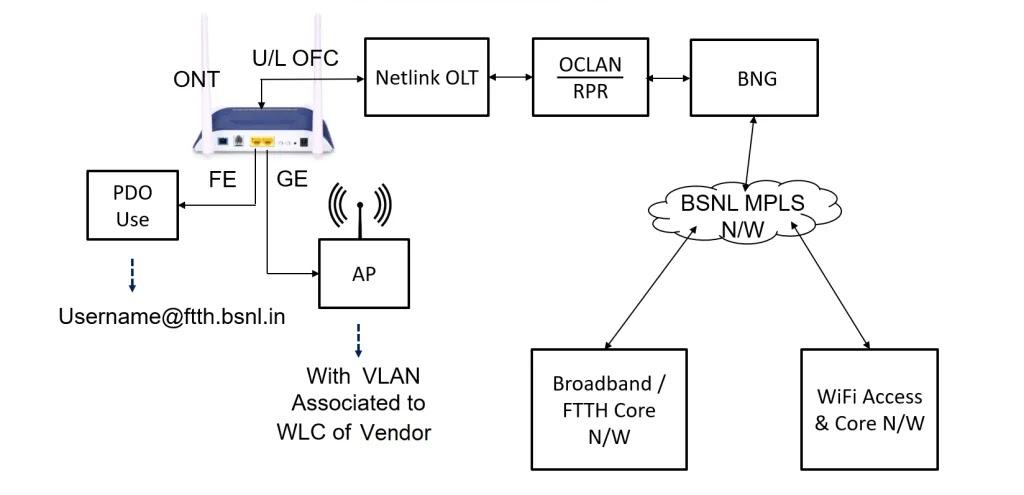 Broadband BSNL Airfibre plans for PDOs