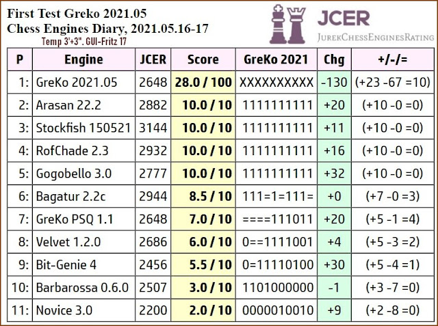 Chess Engines Diary - Tournaments 2021 - Page 7 2021.05.16.FirstTestGreko.2021.05