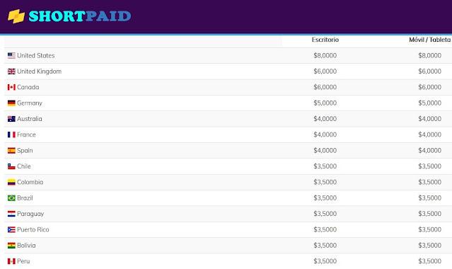 Tasas de pago Shortpaid