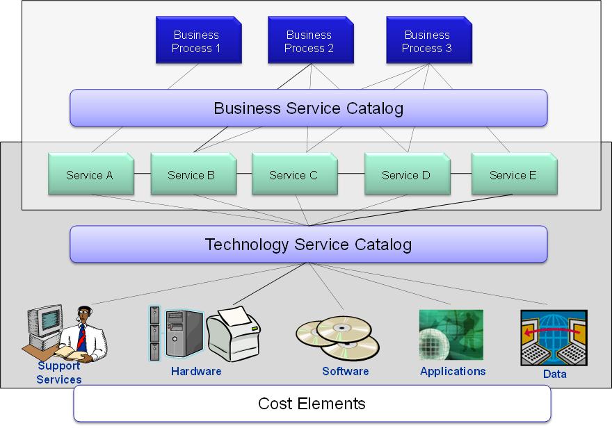 Catálogo do Negócio (para o cliente) e Catálogo Técnico (equipe de TI)