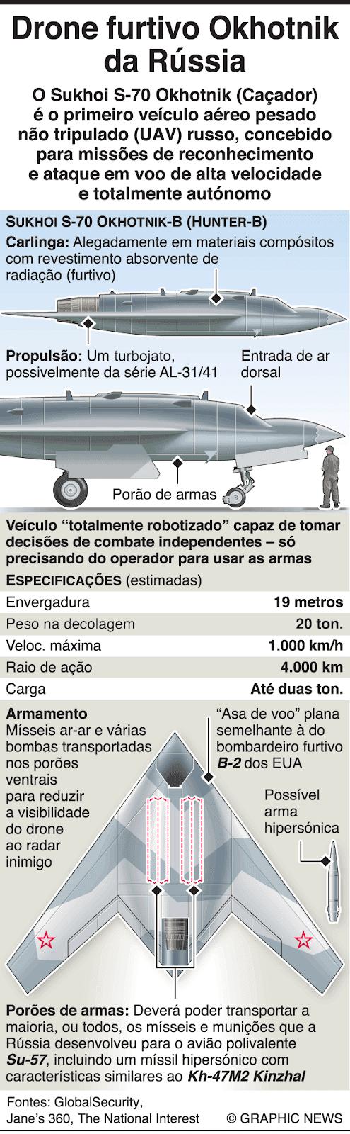 A infografia mostra os detalhes do veículo aéreo não tripulado Sukhoi S-70 Okhotnik [06/05/2019 Graphic News]