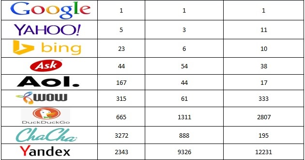 Top 10 Search Engines In The World : BlogTlog