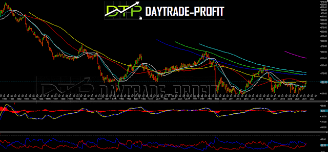 GBP/JPY technical chart