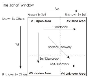 Teori Johari Window Tentang Analisis Konsep Diri Dalam Komunikasi 2_