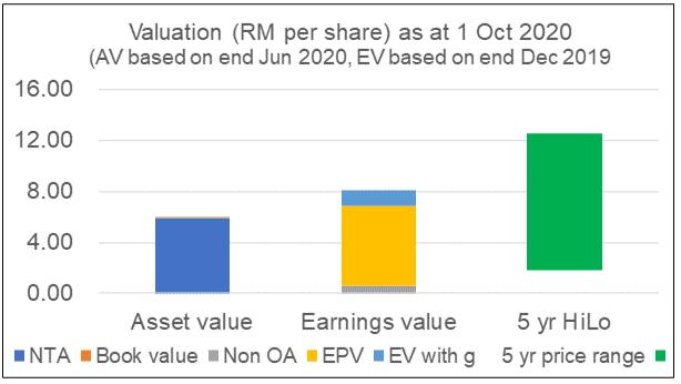 Petron Malaysia Valuation