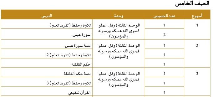 الخطة الفصلية الزمنية لمادة التربية الاسلامية للصف الخامس الفصل الثانى 2020 الامارات