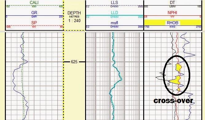 Interpretasi Well Log [Bagian 6] - Log Densitas & Log
