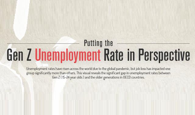 The Generation Z unemployment rate