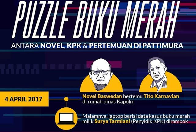 Misteri Buku Merah: Antara Novel, Tito, dan Pertemuan Pattimura