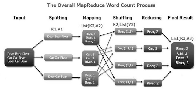How a Mapreduce process in Hadoop divides input and processes it, you will learn in this post.