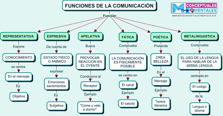 Mapa conceptual Funciones de la comunicación