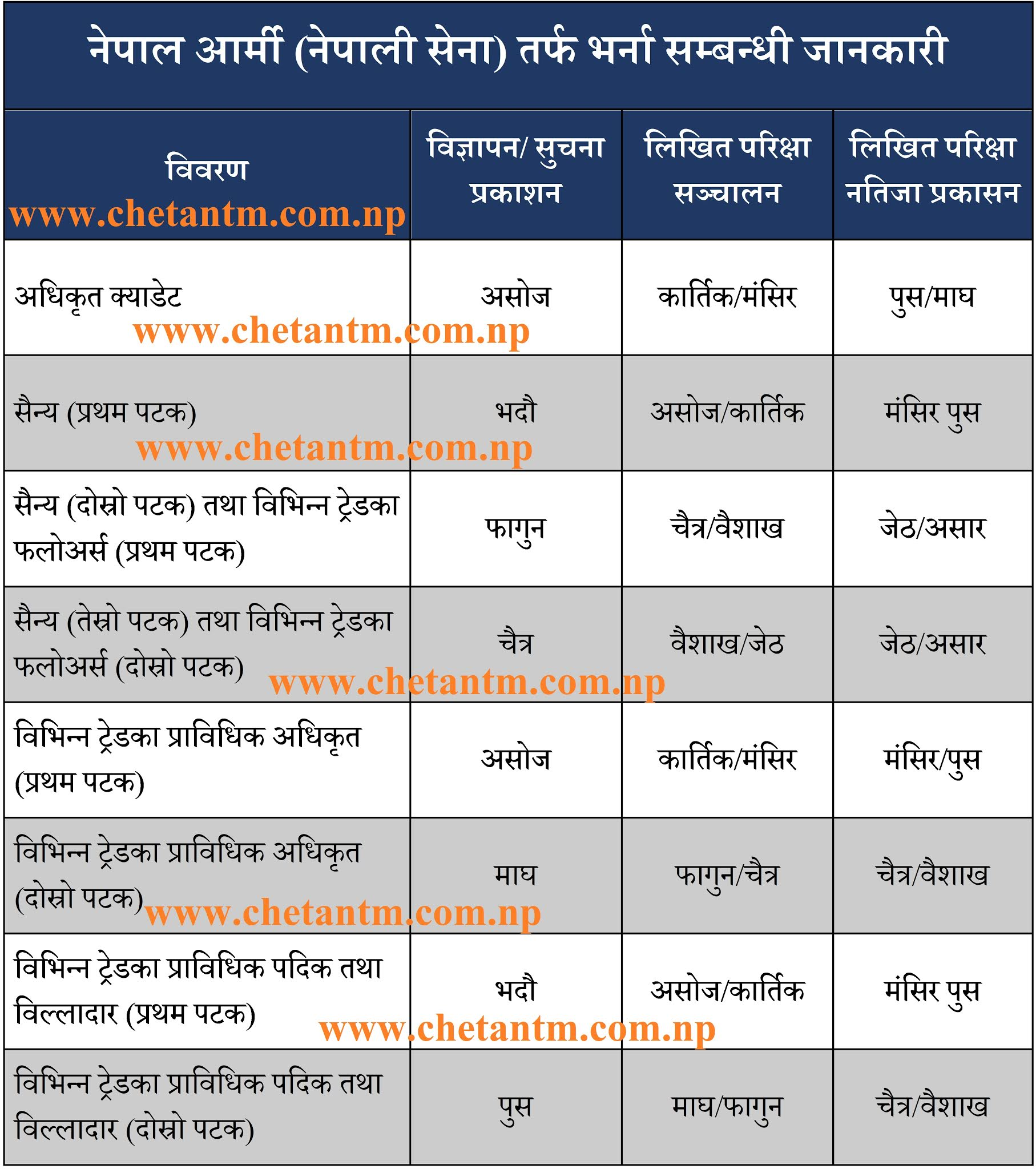 Nepal Army Vacancy Details (2078/79)