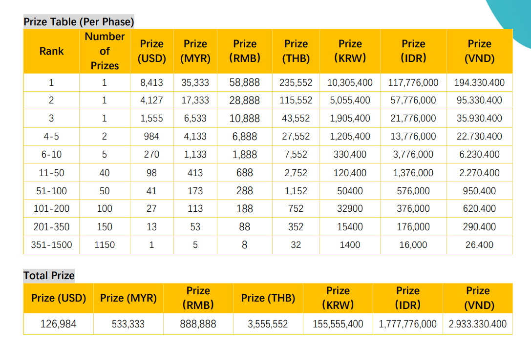 Table Price
