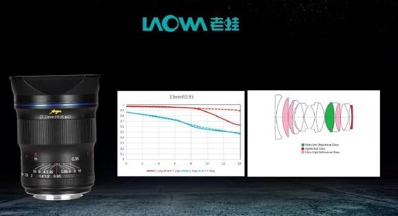 MTF-график и оптическая схема объектива Laowa Argus CF 33mm f/0.95