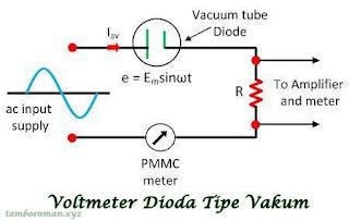 Pengertian Voltmeter Tabung Vakum (VTVM)