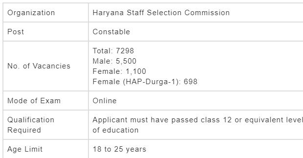 haryana police constable salary