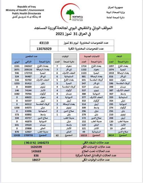 الموقف الوبائي والتلقيحي اليومي لجائحة كورونا في العراق ليوم السبت الموافق ٣١ تموز ٢٠٢١