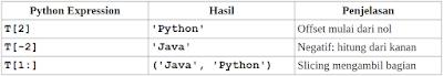 Indexing, Slicing dan Matrix Tuple Python
