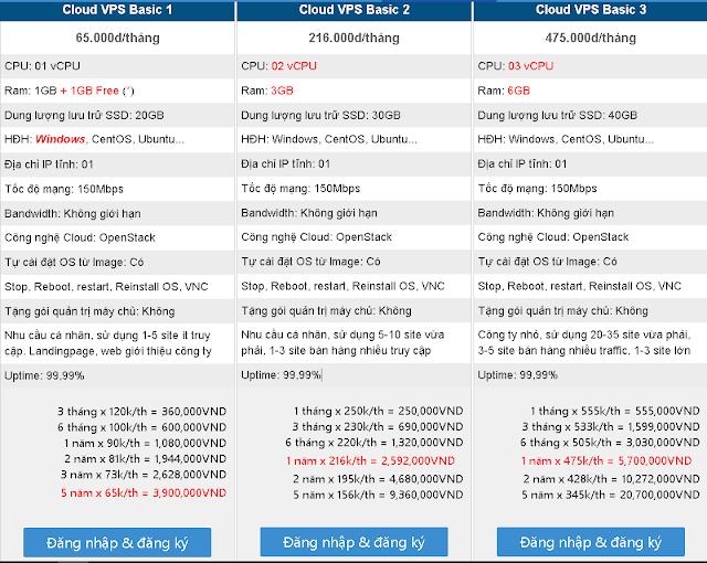 VPS giá rẻ nhất của năm 2021