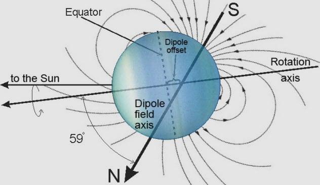 Top 10 sự thật khoa học đáng kinh ngạc về hành tinh Uranus - Thiên Vương tinh